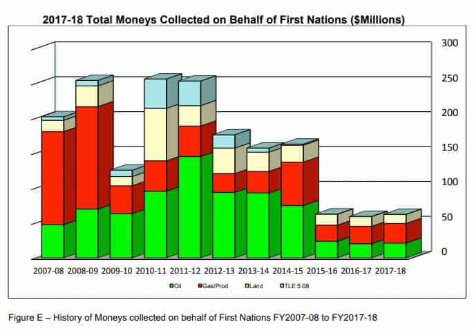 FN money collected