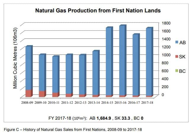 Natural Gas FN