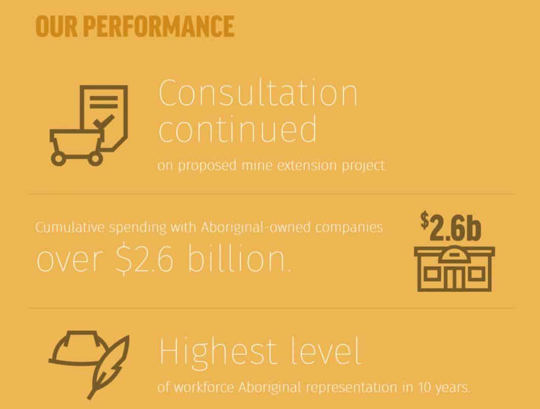 Syncrude aboriginal spending