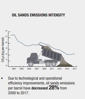 emissions intensity since 2000