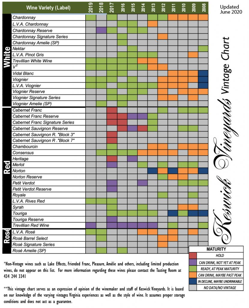This Vintage Chart shows the approximate drinkability of different wine vintages.