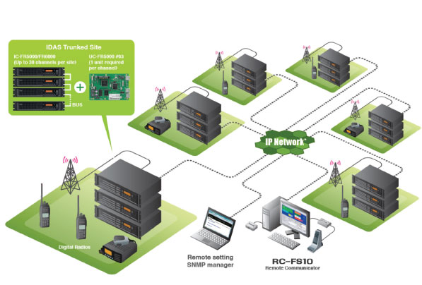 rf communications systems