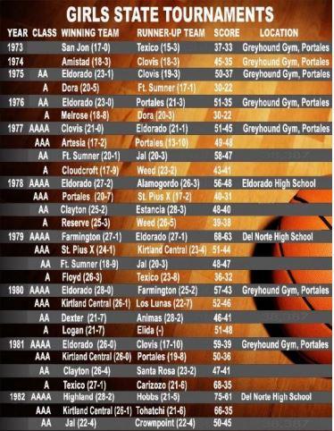 New Mexico High School Basketball