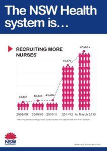 nsw health nurses