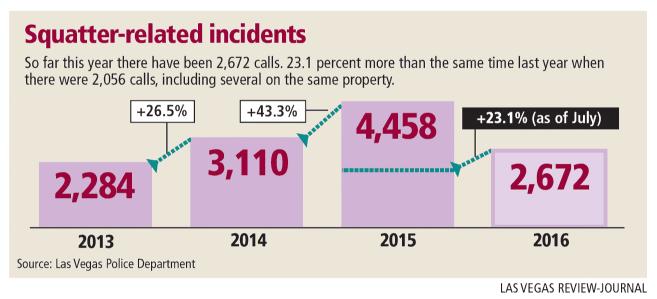 Squatter statistics