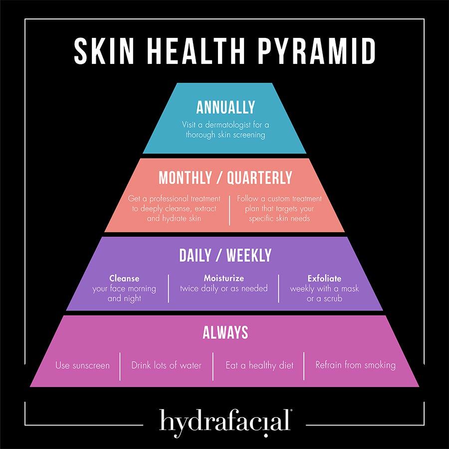 Skin Care Pyramid for Hydrafacial Treatments