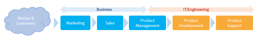 Product delivery value chain