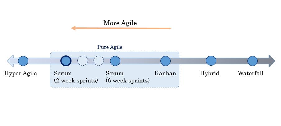 The Agile Continuum