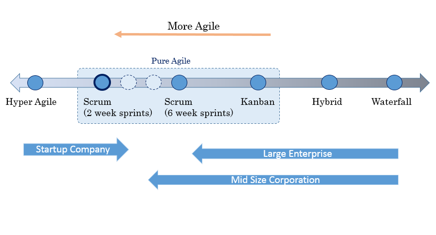 Agile Transformation Journey
