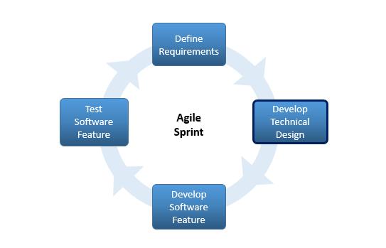 Agile Design Methodology