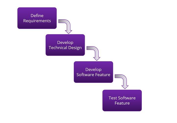 agile technical design flow