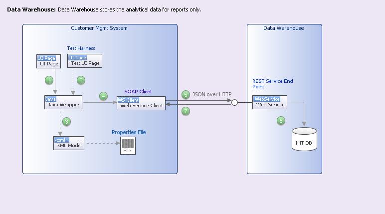 agile technical design patterns