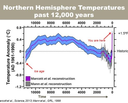 Northern Hemisphere Temperatures, past 12,000 years. Slide: M.Dettinger.