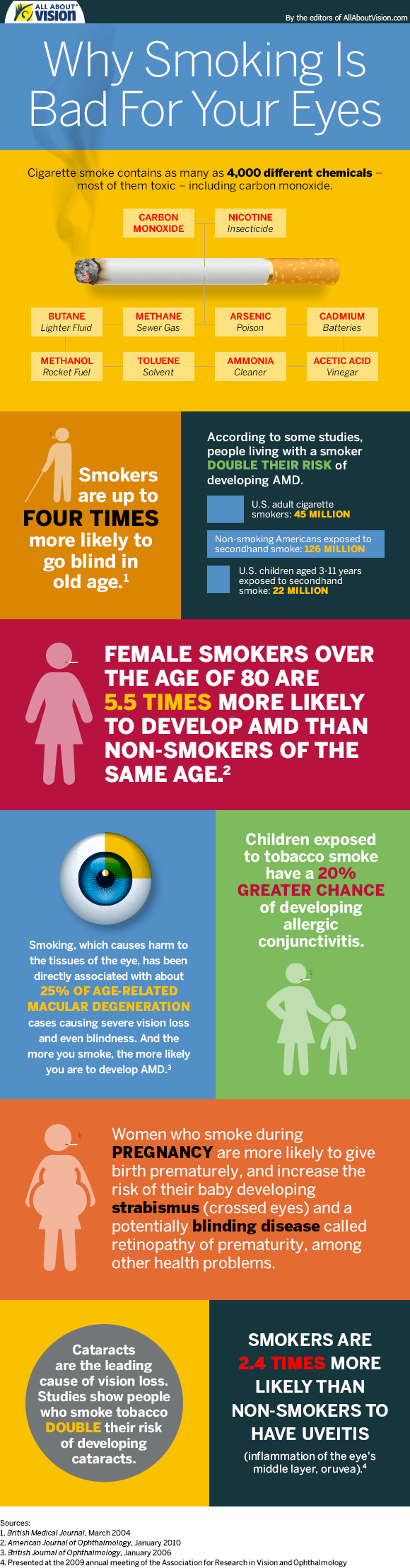 smoking-infographic-580x2218