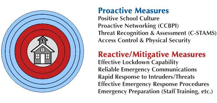 Guardian SafeSchool Program Officers Protection
