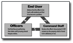 user_officers_command