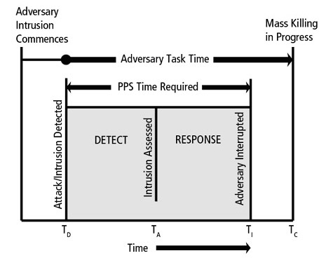 Physical Protection System Times and Functions