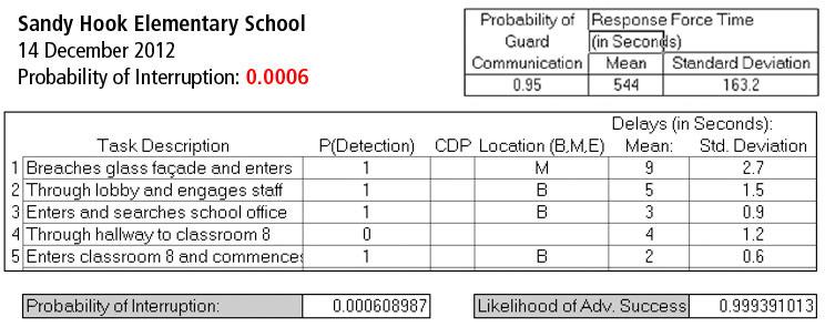 Sandy Hook Physical Security Analysis - Original EASI Analysis