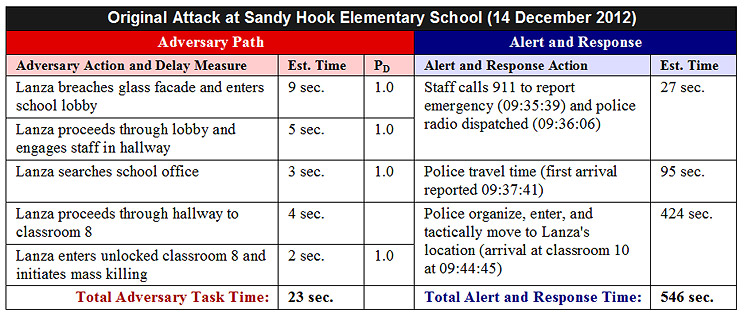 Sandy Hook Physical Security Analysis - Original PPS