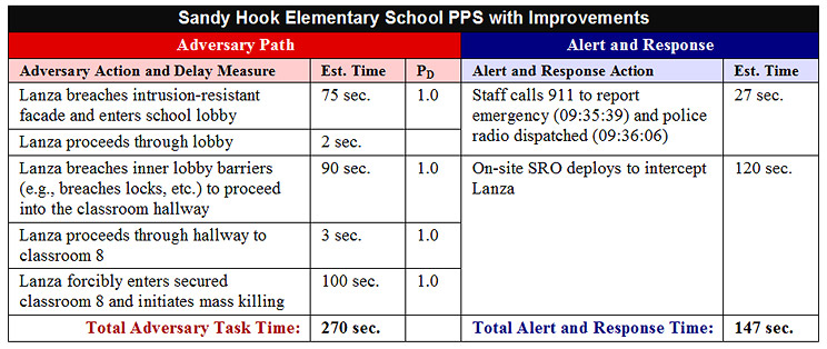 Sandy Hook Physical Security Analysis - Improved PPS