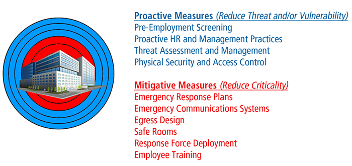 Security Strategy for Workplace Active Shooter Events