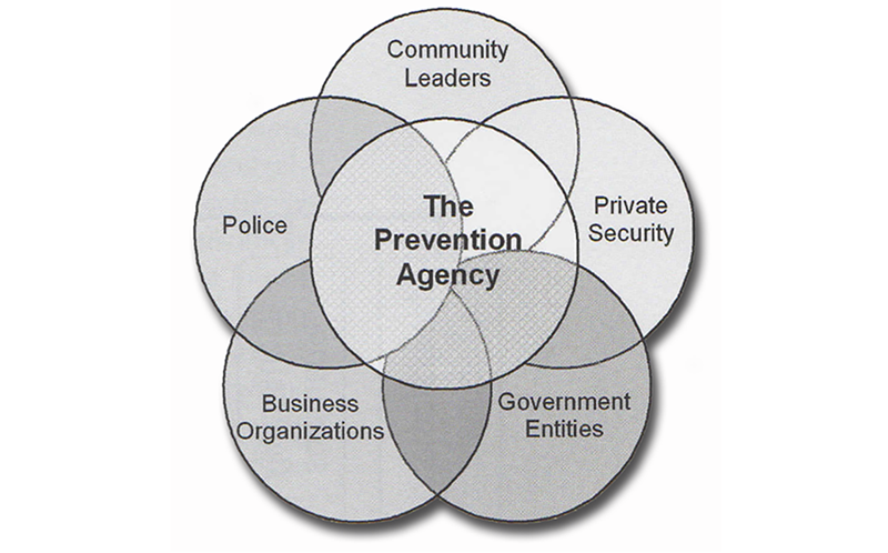 CIS Prevention Agency and Community Public Safety