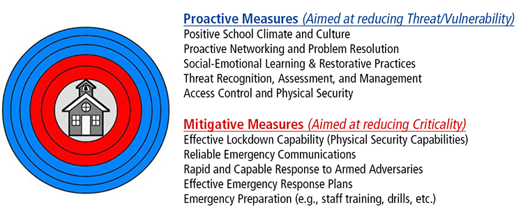 Security Strategy for Schools