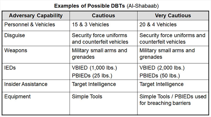 Al-Shabaab Design Basis Threat