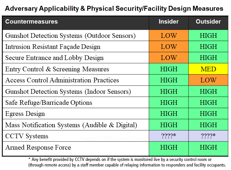 Active Shooter Facility Security Measures