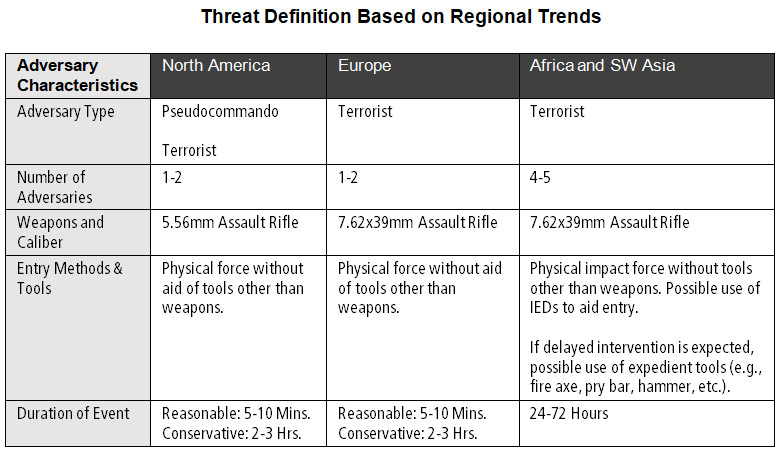 Active Shooter Characteristics by Region