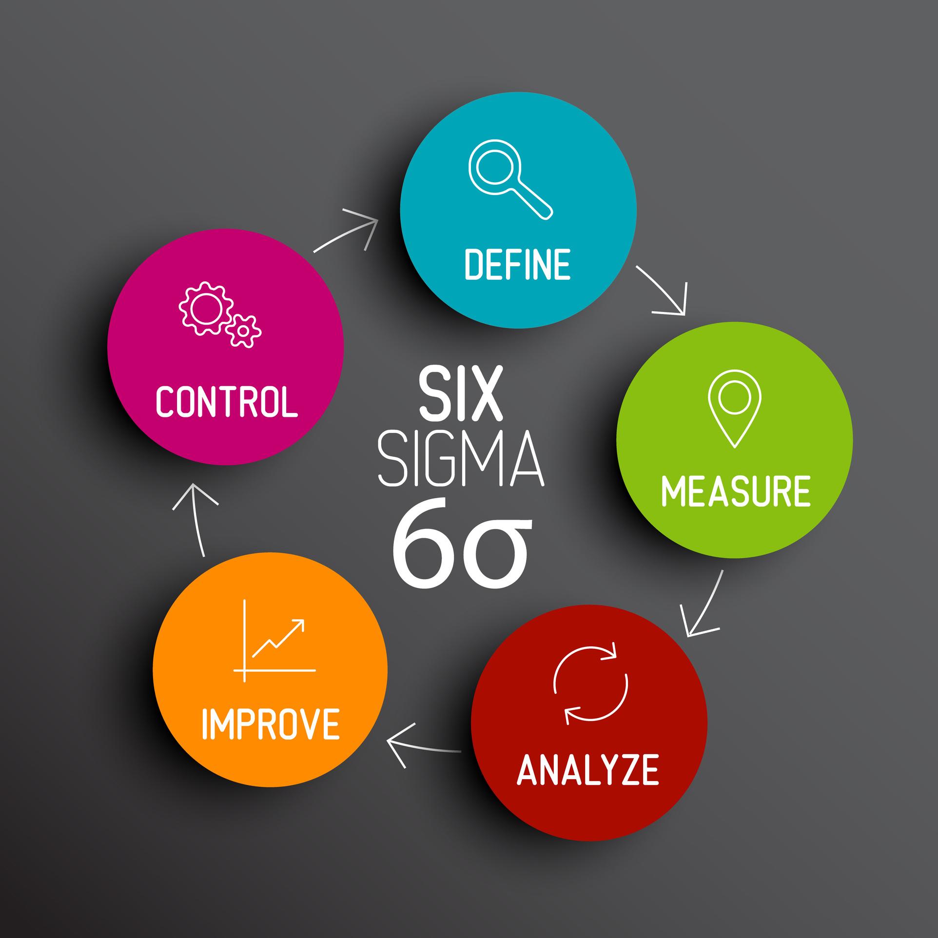 Fall Six Sigma Black Belt Certification