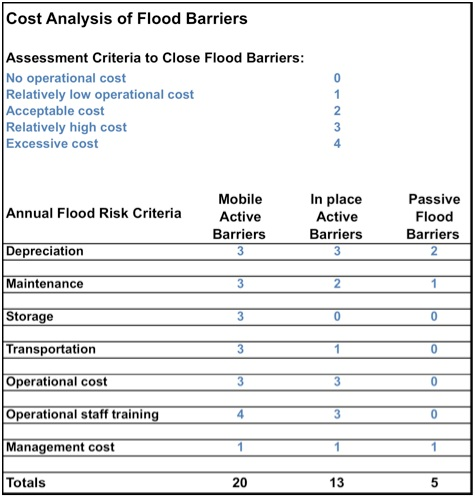 chart showing the cost of passive flood gates