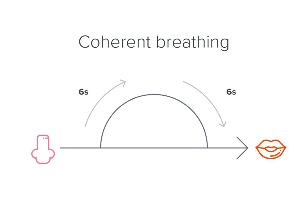 Coherent Breathing Technique