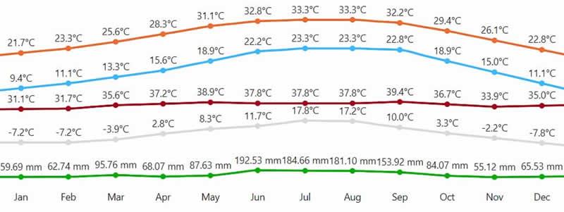 clima e temperaturas ao longo de todos os meses do ano em orlando