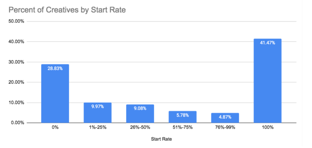 Konduit Video Start Rate