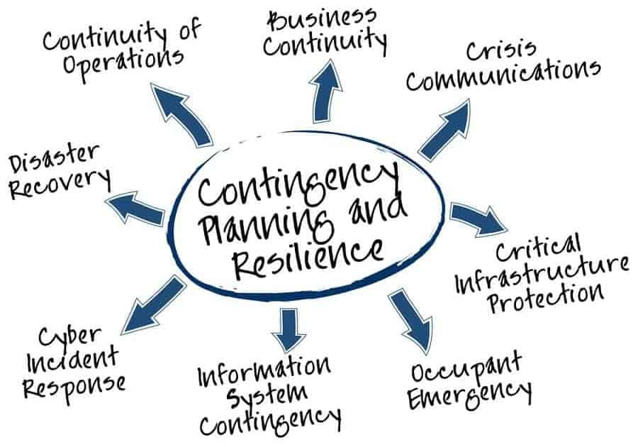 IT Disaster Recovery To Ensure Business Continuity
