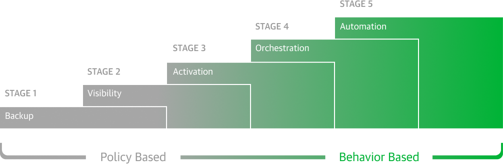 Veeam - 5 Stages of Cloud Data Management
