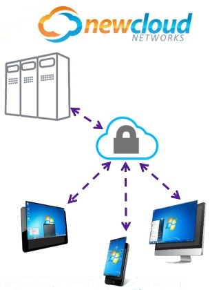 Virtual Desktop Integration (VDI)
