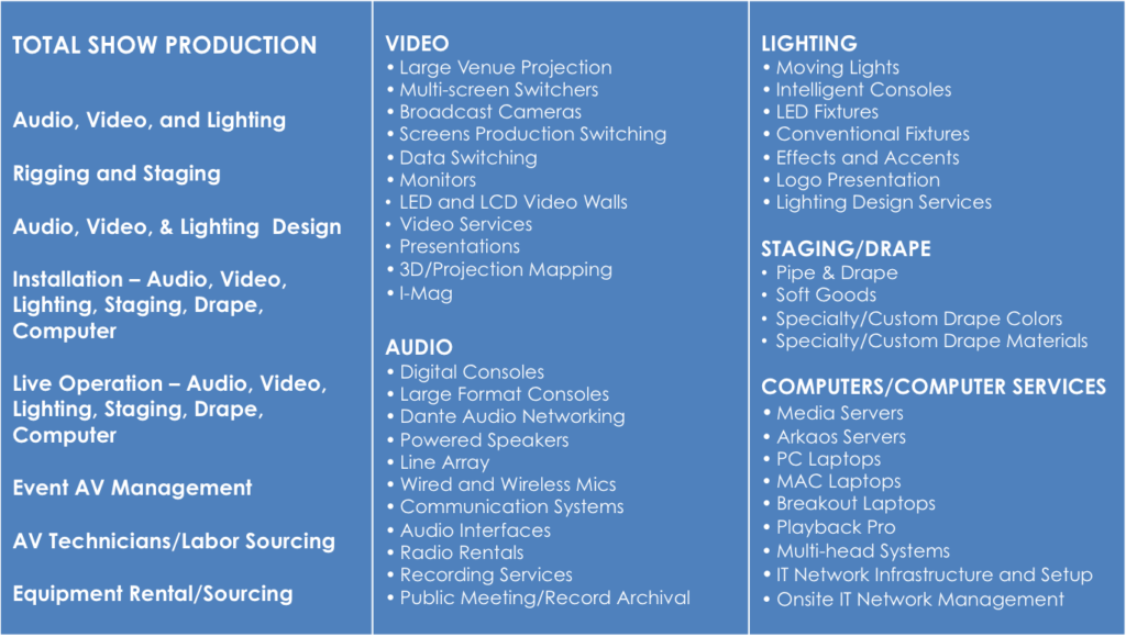 Audio Visual Services for Las Vegas Meetings, Events, and Trade Shows