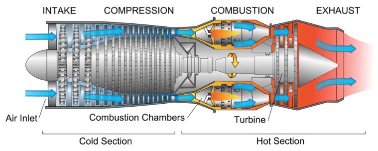 A turbojet engine