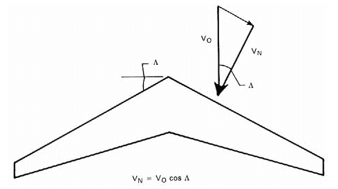 A swept wing showing velocity components
