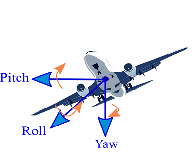 Yaw, pitch and roll axis of an aircraft