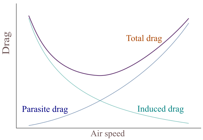 Drag components