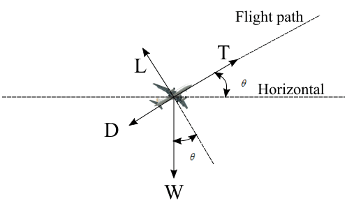 Airplane climbing in atmosphere