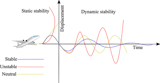 Static and dynamic stability of aircraft