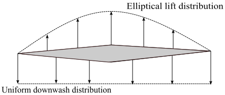 Elliptical wing planform