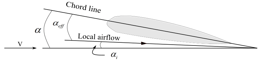 Induced angle of attack