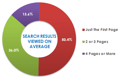 search results pages graph