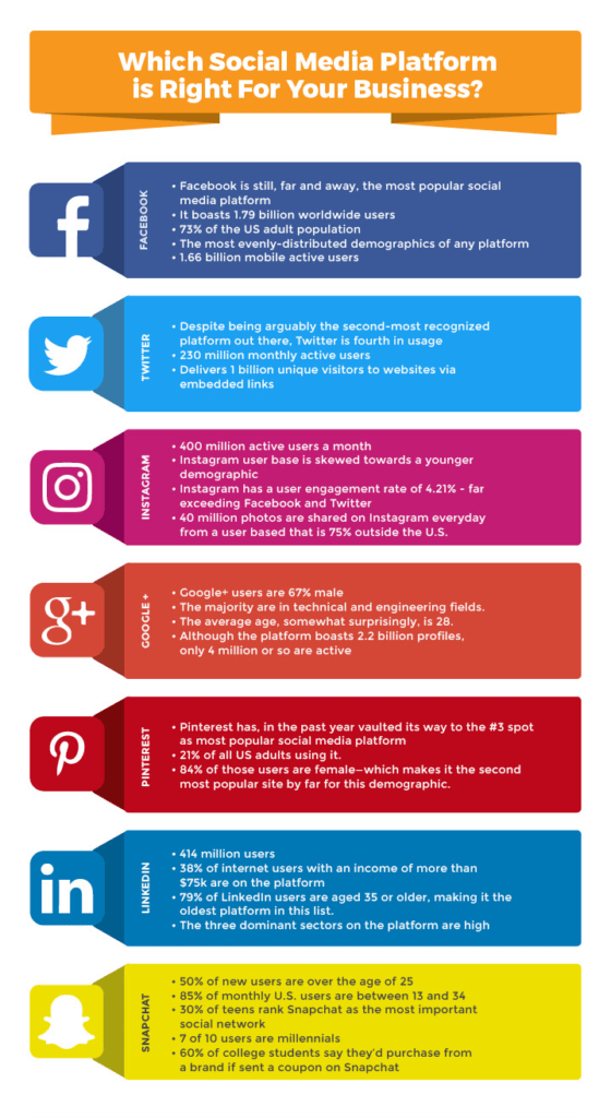 Social Media Marketing Plan [infographic]