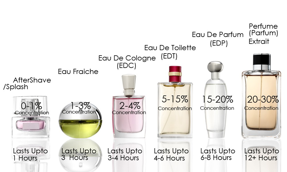concentation-perfume